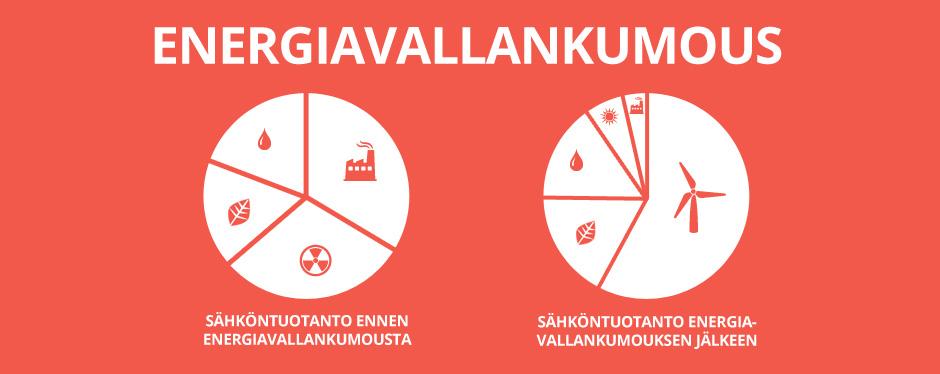 infograph_energiavallankumous
