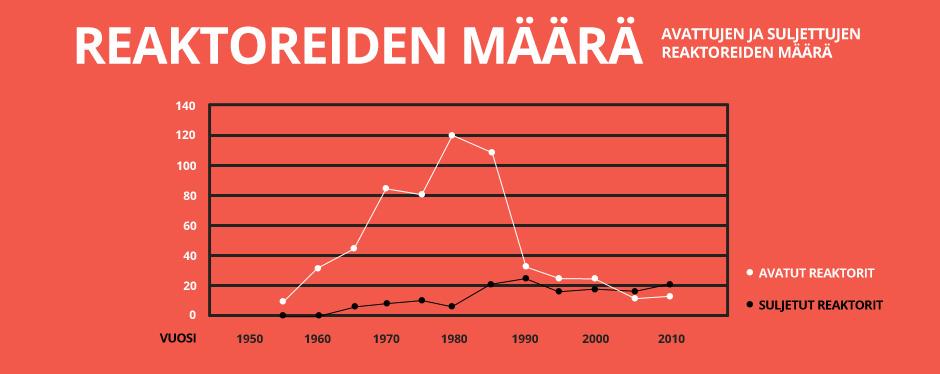 infograph_reaktoreiden-maara